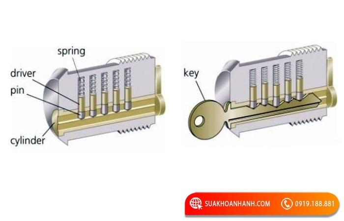 Cách mở khóa tủ hòa phát